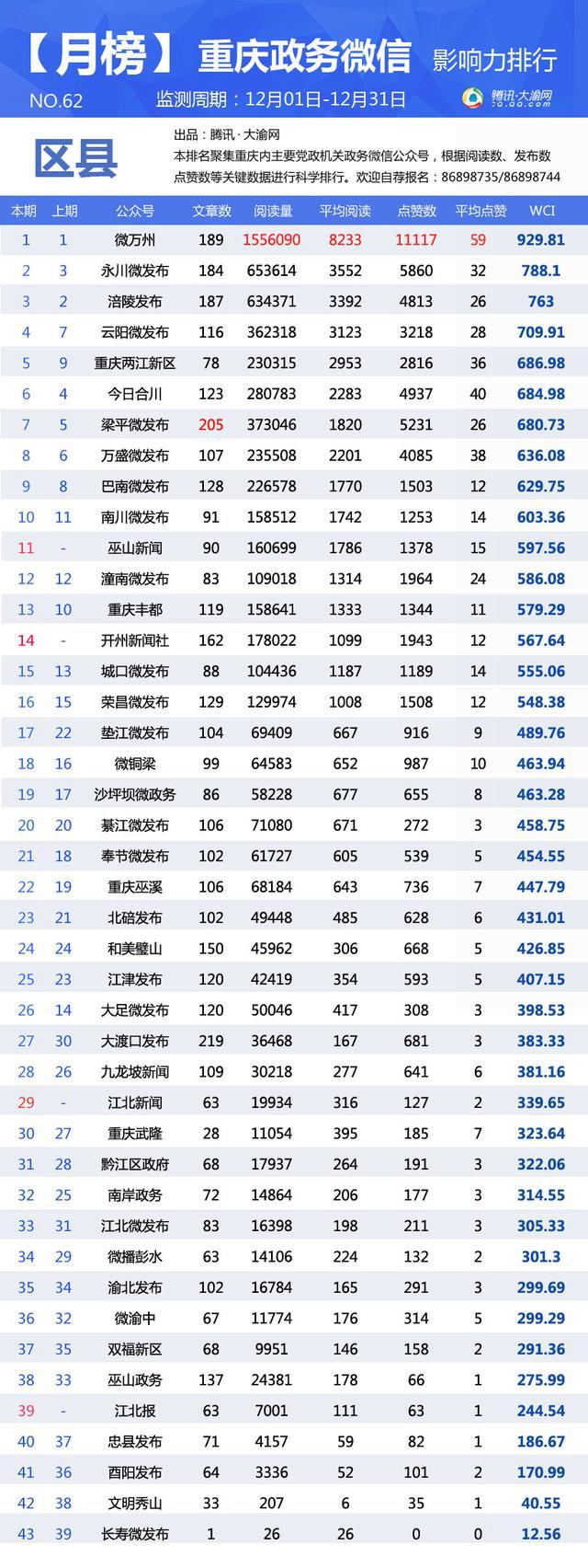 """重庆政务微信12月榜:""""重庆国税""""排名稳步上升"""