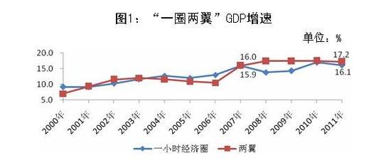 """市统计局:""""两翼""""经济增速快于""""一圈"""""""
