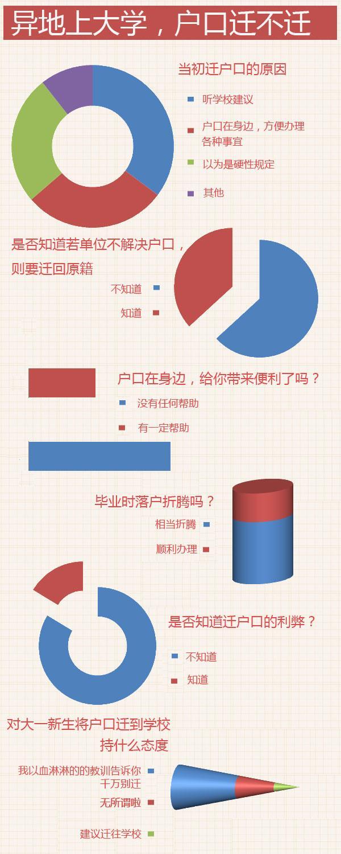 调查:49.74%的网友呼吁别把户口迁到大学所在地