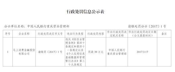 人行重庆营管部开出今年首张罚单:罚这家公司39万