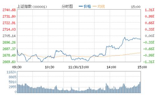 化工股今日表现活跃 双环科技涨停