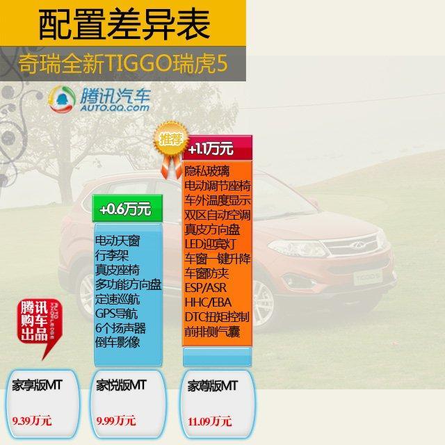 推荐2.0L手动家尊版 奇瑞瑞虎5购车手册