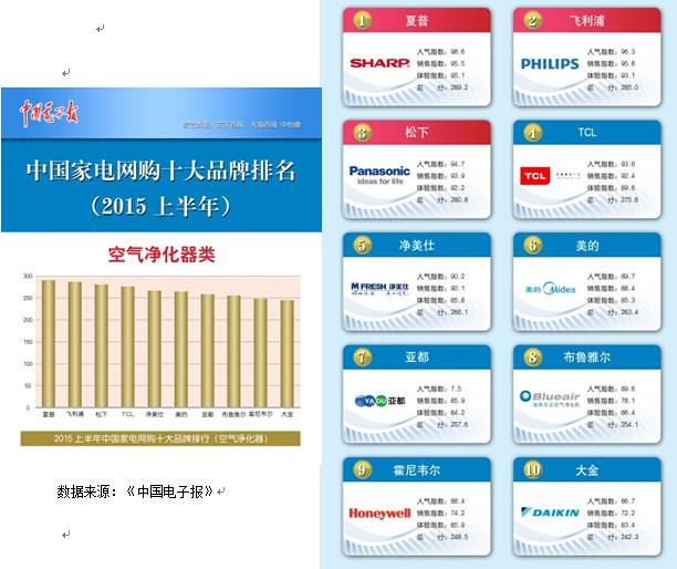 20192电器排行_中国家用电器品牌排名前十的是哪些