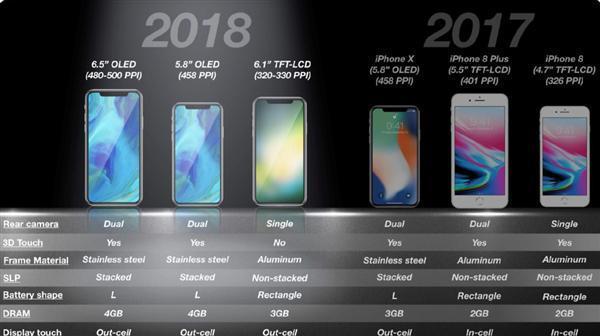iPhone X Plus前面板曝光:LG6.5寸OLED屏