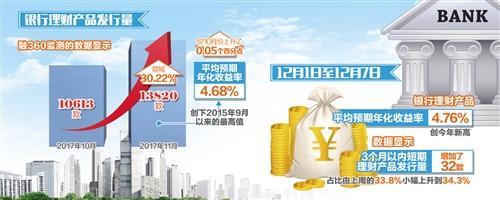 银行理财发行数量飙升 年末收益率或小幅走高