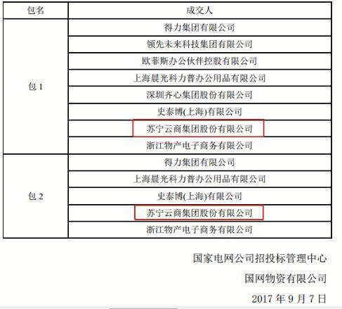 国网2018-2019物资采购中标结果出炉 苏宁再中标