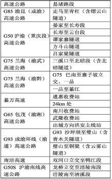 收藏起 重庆9条高速公路19个路段易堵