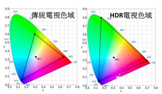 整天吹HDR画面好 那HDR画面到底啥样子?