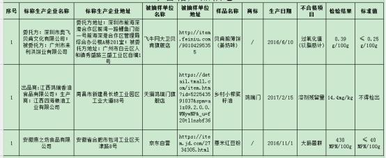 食药监总局:京东自营薏米红豆粉大肠菌群超标9.8倍