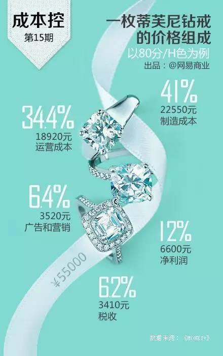 爱情是无价的,而钻戒是有价的。以蒂芙尼的钻戒为例,制造成本为22550元,经营成本为18920元,税收3410,利润仅为6600元。所以,奉劝男士最好不要离婚,不然再买一个钻戒也还是挺贵的。咳咳!