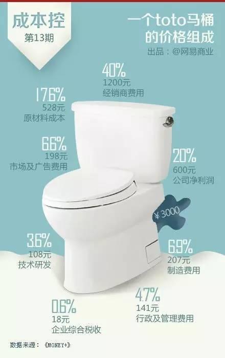 卫浴产品属于耐用消费品,在大众消费中所占比例不高,其产品的平均消费周期在8年左右。这个行业品牌众多,生产厂商通常依靠代理商以及经销商进行销售。以TOTO为例,其标价3000元左右的马桶,出厂价格通常在售价的60%,也就是说经销商的进货价格在1800元左右,毛利率为40%。