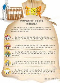 2012年企业年终奖调研:近四成企业下调年终奖
