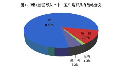 96.4%市民认可两江新区发展