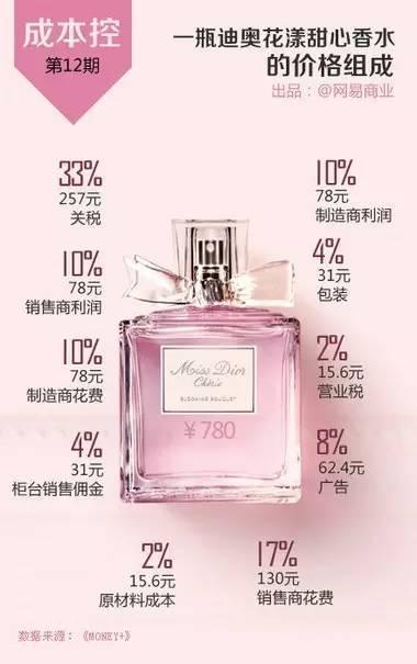 以一瓶迪奥花漾甜心香水为例,你有257元花在关税上,31元买了一个包装,经销商的利润是78元,制造商的利润是78元,62.4是广告费,而原材料成本只有15.6啊。为了成为一个有香气的女人,容易吗同学们!