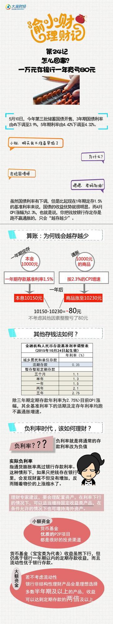 渝小财理财记24:一万块存银行一年竟然亏80元