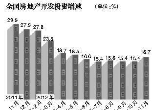 11月全国房租同比上涨2.9% 环比涨幅为零