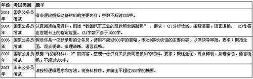 揭秘2011国家公务员考试申论题目设置走向