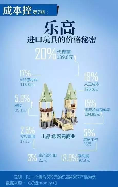 以一个售价699元的乐高4867产品为例,代理商139.8元(20%)、人工成本125.8元(18%)、ABS原材料118.8元(17%)、物流及营销成本104.85元(15%)、净利润97.3元(13.9%)、税收39.1元(5.6%)、店员工资35元(5%)、生产线折旧21元(3%)、授权费用17.5元(2.5%)。