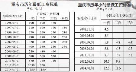 重庆明年最低工资标准上调 主城九区调至1250