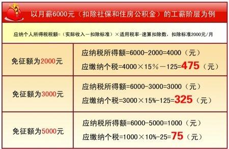 在渝全国政协委员提建议:个税起征点提高至5000元