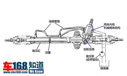 在转向机上,有一个能够随转向柱转动的机械阀,当方向盘未左右转动时图片