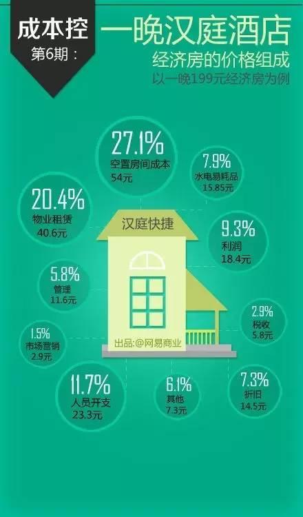 按照汉庭等最新一季财报分析,以一晚199元经济房为例,空置房间成本54元(27.1%)、物业租赁40.6元(20.4%)、人员开支23.3元(11.7%)、利润18.4元(9.3%)、水电易耗品15.85元(7.9%)、折旧14.5元(7.3%)、管理11.6元(5.8%)、税收5.8元(2.9%)、市场营销2.9元(1.5%)、其它7.3元(6.1%)。