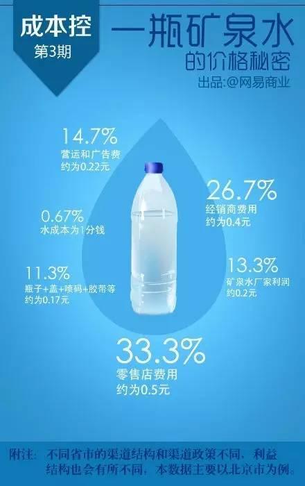 以一瓶550ml在社区零售店售价为1.5元的矿泉水为例。水成本为1分钱;瓶子+盖+喷码+胶带约为0.17元;营运和广告费约为0.22元;经销商平均以0.6元每瓶的出厂价拿货,再以平均1元每瓶的价格批发给社区零售店,零售店再以1.5元每瓶的价格出售。