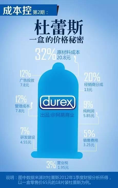 按照杜蕾斯最新一季财报分析,以一盒零售价65元的18片装杜蕾斯为例。其中原材料成本20.8元(32%)、经销商分成13元(20%)、广告投放7.8元(12%)、管理成本7.8元(12%)、纯利润5.85元(9%)、研发建设4.55(7%)、销售费用3.25(5%)、营业税1.95元(3%)。