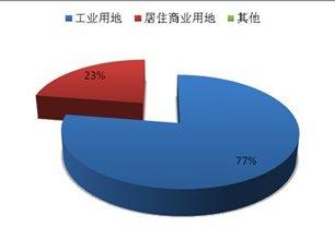 重庆4月土地:住宅用地收紧供应 仅2块成交
