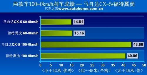高性价比之选 马自达CX-5对比福特翼虎