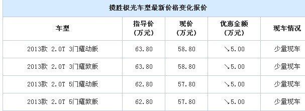 到重庆路豹店 购揽胜极光最高优惠5万元