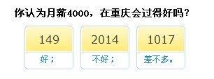 月薪在重庆多少合适?6成网友称4000不够用