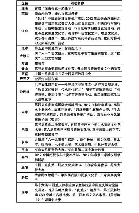 """""""非去不可""""揽人气 区县推上百旅游节会"""