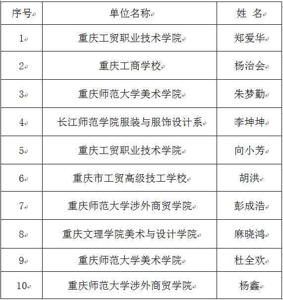 这类人才在重庆月薪上万也难招 缺口达30%