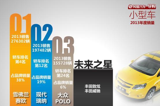 2013年国内汽车销量排名 排排座看谁强
