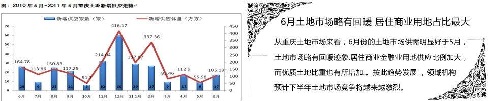 6月土地市场略有回暖 居住商业用地占比最大