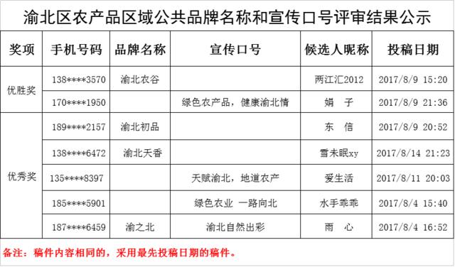 渝北区农产品区域公共品牌名称和口号中奖名单出炉