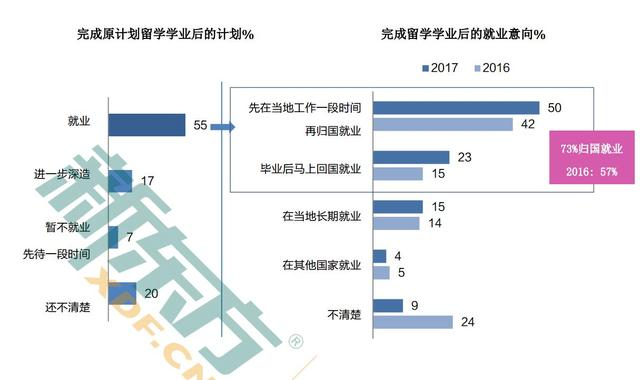 2017中国留学白皮书