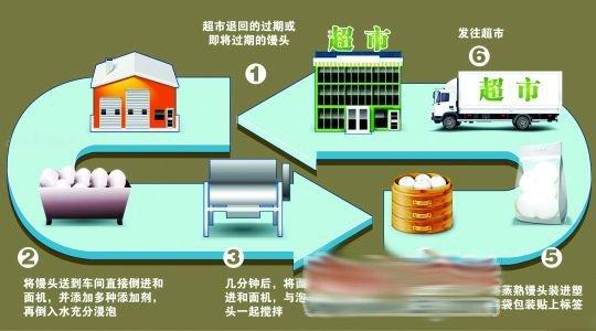 """上海""""染色馒头""""生产企业责任人被控制"""