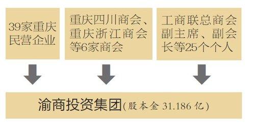 70渝商募资31亿元成立新公司 全球招聘总经理