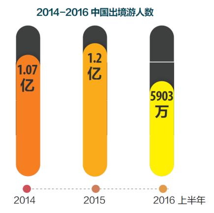 上半年中国出境旅游人数达5903万 目的地首选