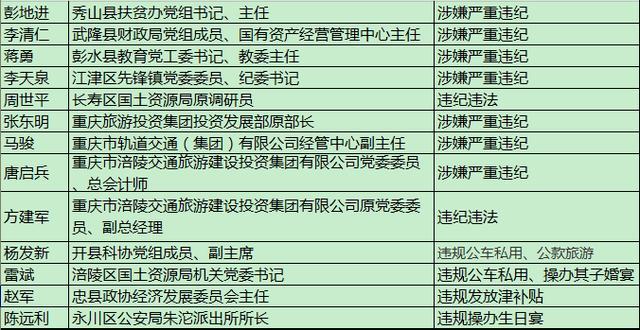 """4月以来重庆这些官员被查处 """"退居二线""""照查不误"""