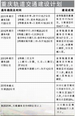 重庆轻轨6号线路图 重庆轻轨5号线路图 重庆轻轨规划线路图 高清图片