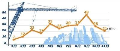 北京新房供应上周锐减 全月供应或创7个月新低