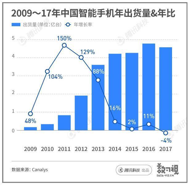 年出货量首下滑 中国智能手机市场怎么了?