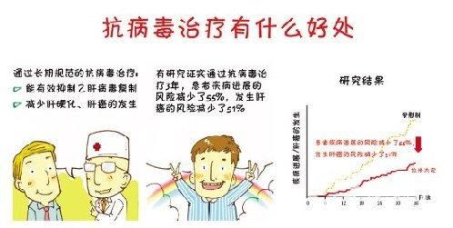 """细数乙肝病人三大""""盲区""""(图)"""