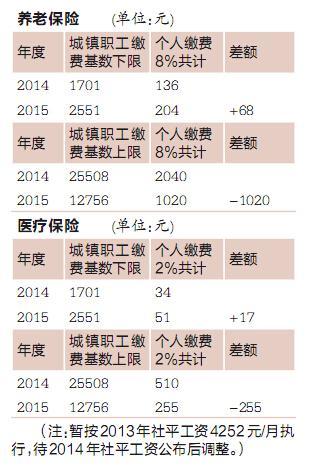 重庆调整职工社保缴费基数 个人每月缴养老保
