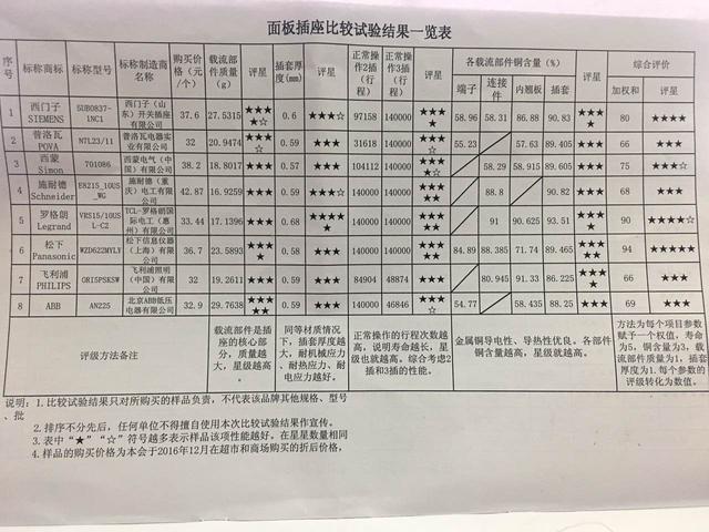 """市消委评测8种开关插座 普洛瓦并非""""奔驰宝马"""""""