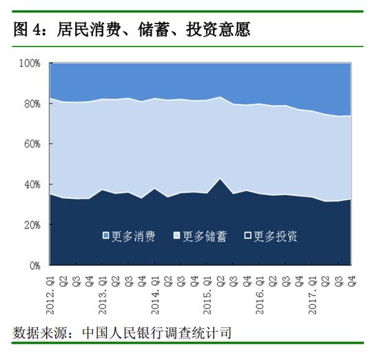 """央行:40.8%的居民倾向于""""更多储蓄"""""""