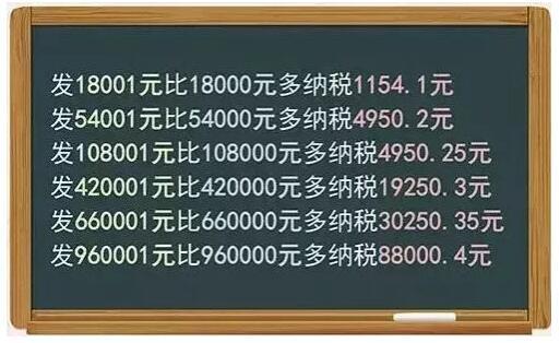 敲黑板!年终奖扣税和工资不同 多发1元多扣1000元